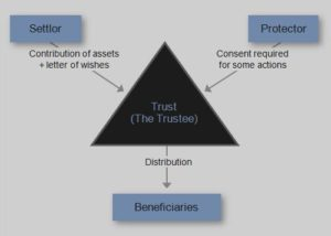Living Trusts Avoid Probate